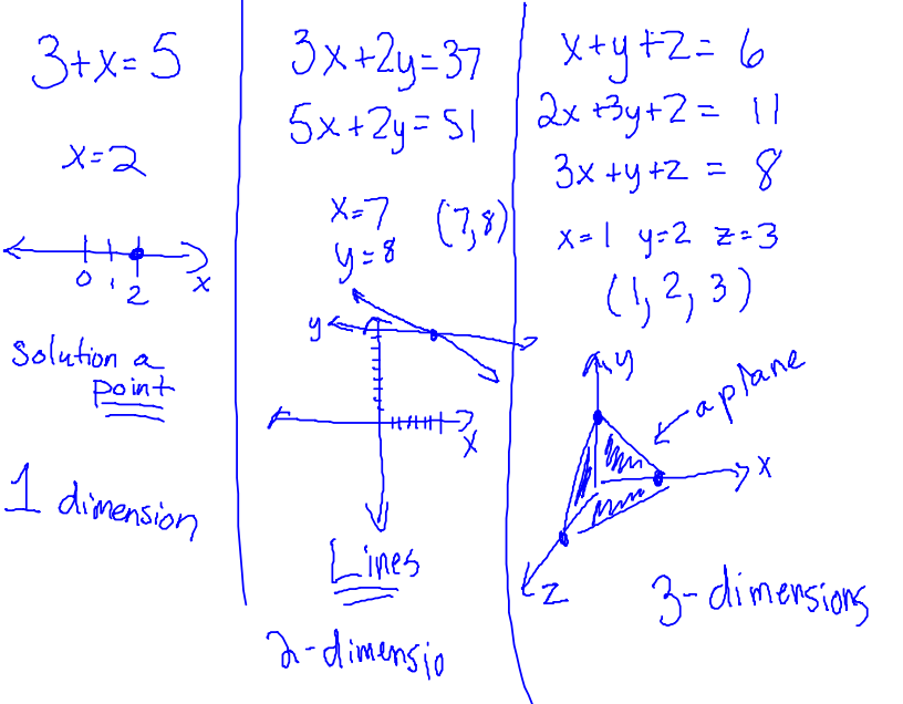 notes on equations