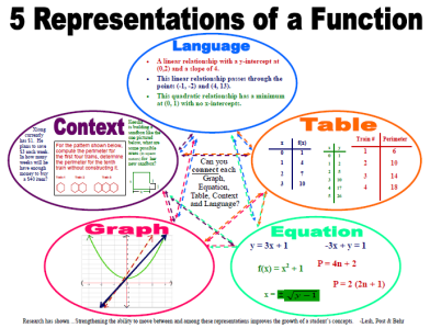 5 forms of a function