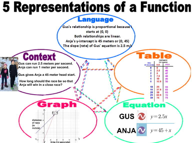 gus anja 5 forms of a function