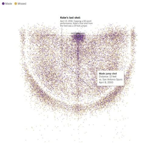 kobe-bryant-career-shot-chart