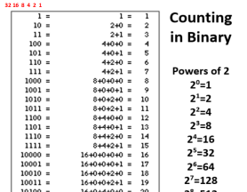 counting-in-binary