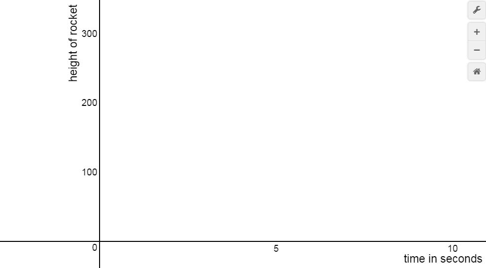desoms-graph-1