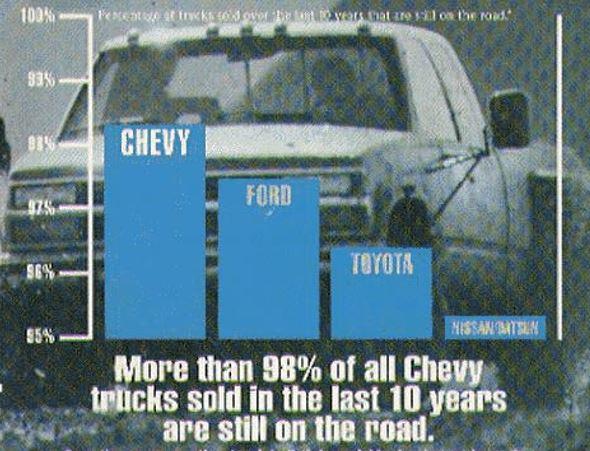 chevy fail